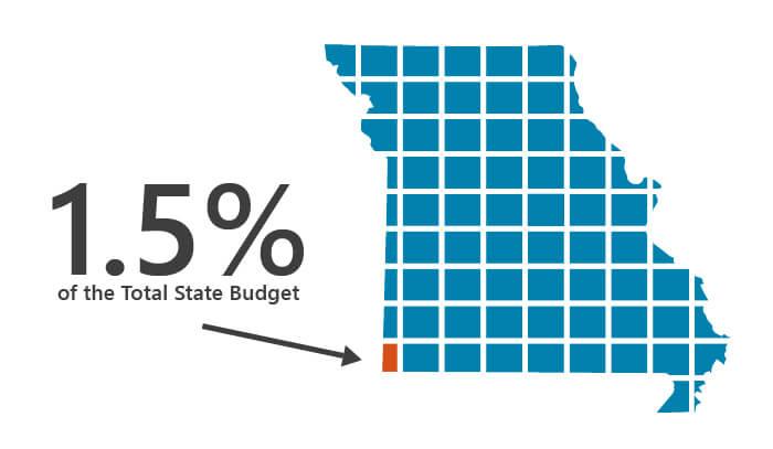 state-budget